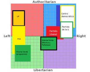 Politica Colombia