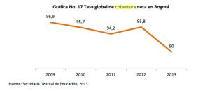 cobertura neta educación Bogotá