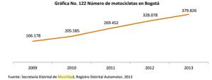 número de motos