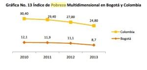 pobreza multidimensional